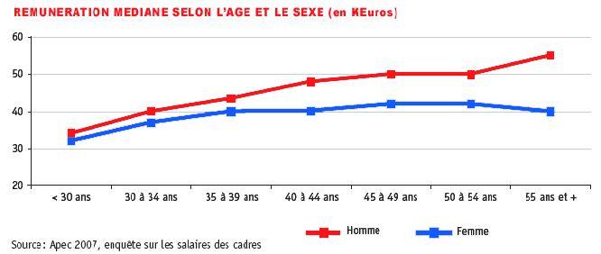 différences salaires homme femme