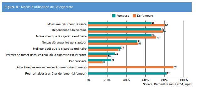 Raisons pour lesquelles les français fument avec la cigarette électronique